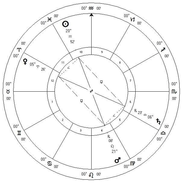 March 2012 Sun, Venus, Mars, Saturn Configuration