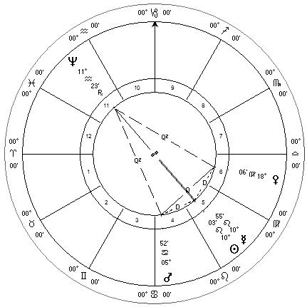 Neptune Harmonic Configuration August 2013