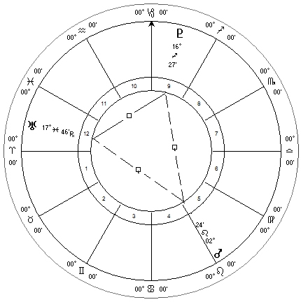 Mars, Uranus and Pluto, October 2013 Configuration