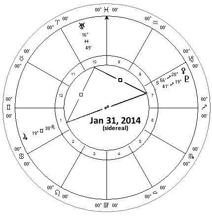 Venus, Jupiter, Uranus and Pluto January 2014