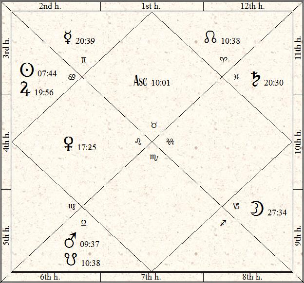 Vedic Chart of Philip Seymour Hoffman