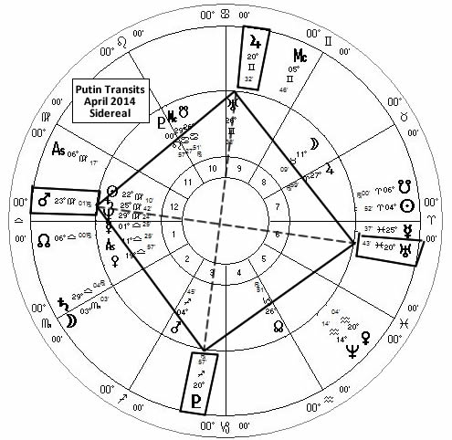 Vladimir Putin Astrology Transits April 2014