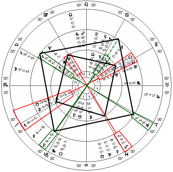 Trump USA Inauguration Overlay Horoscope