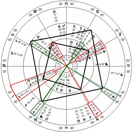 Trump USA Inauguration Overlay Horoscope