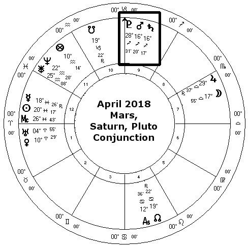 Mars conjunct Saturn and Pluto April 2018