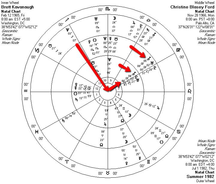 Dr Christine Blasey Ford Horoscope Star World News