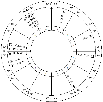 Christine Ford Astrology