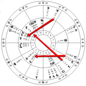 Trump Astrology 2019-2020
