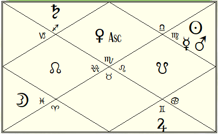 Alexandria Ocasio-Cortez Vedic Natal Chart,