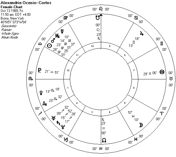 Alexandria Ocasio-Cortez Western Style Sidereal Chart