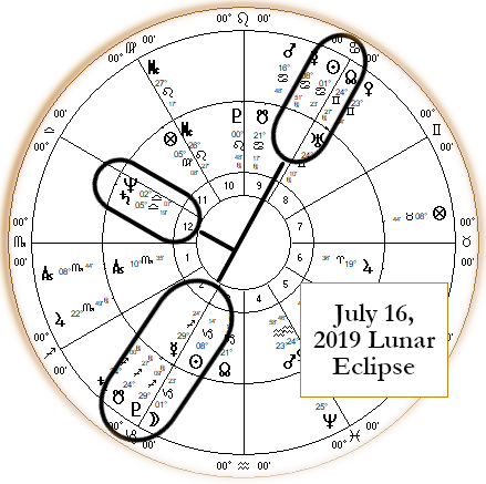 Astrology of Jeffrey Epstein