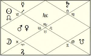 Jeffrey Epstein Astrology Predictions