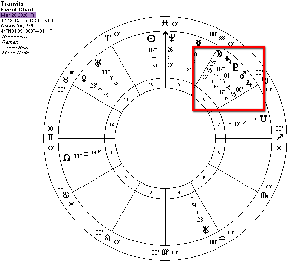 Timing of events in vedic astrology february