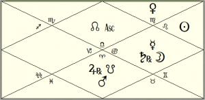 Joe Biden Dasamsa chart