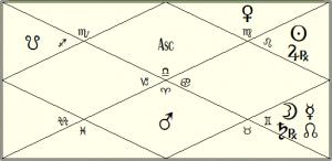 Joe Biden Astrology Navamsa Chart