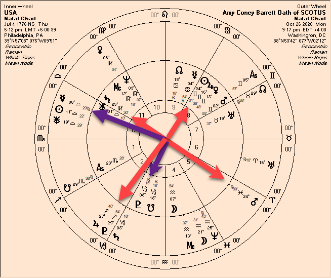 United States Astrology and Amy Coney Barrett