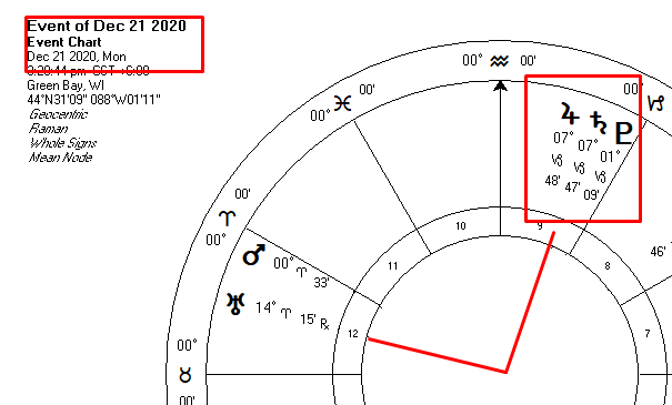 Dec 20 Grand Conjunction with Pluto and Uranus