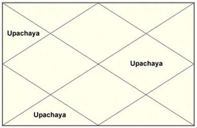 Upachaya Houses in Astrology