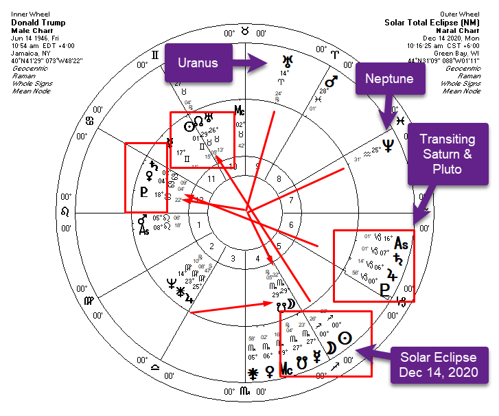 Trump Eclipse 2021 and Transits