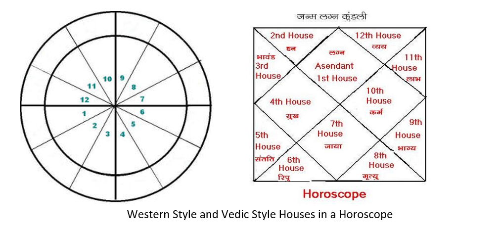 Western and Vedic House Styles