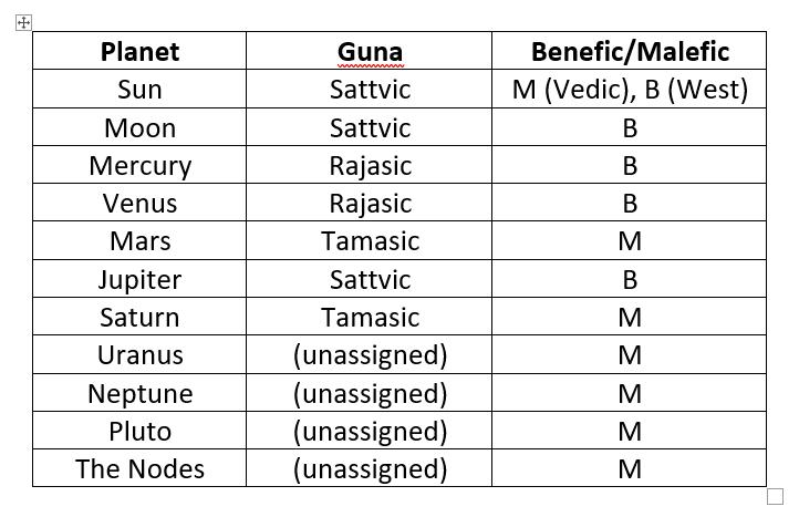 Planets and Gunas