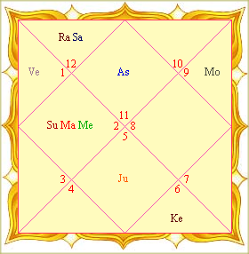 What is Vedic Astrology: Introduction