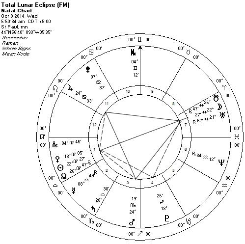 Lunar Eclipse Oct 8 2014