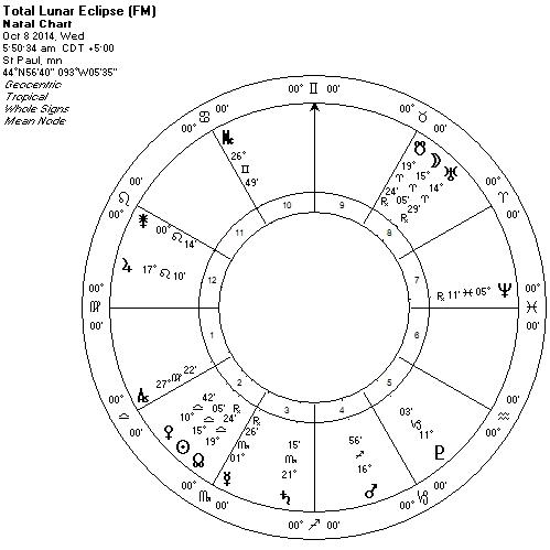 Tropical Lunar Eclipse Oct 8 2014