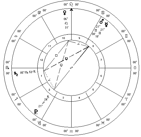 Mercury Mars Pluto July 2015