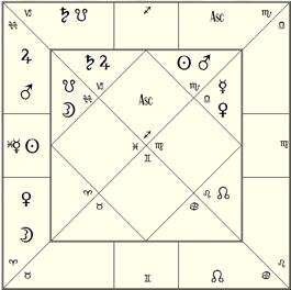 Vedic Relationship Chart